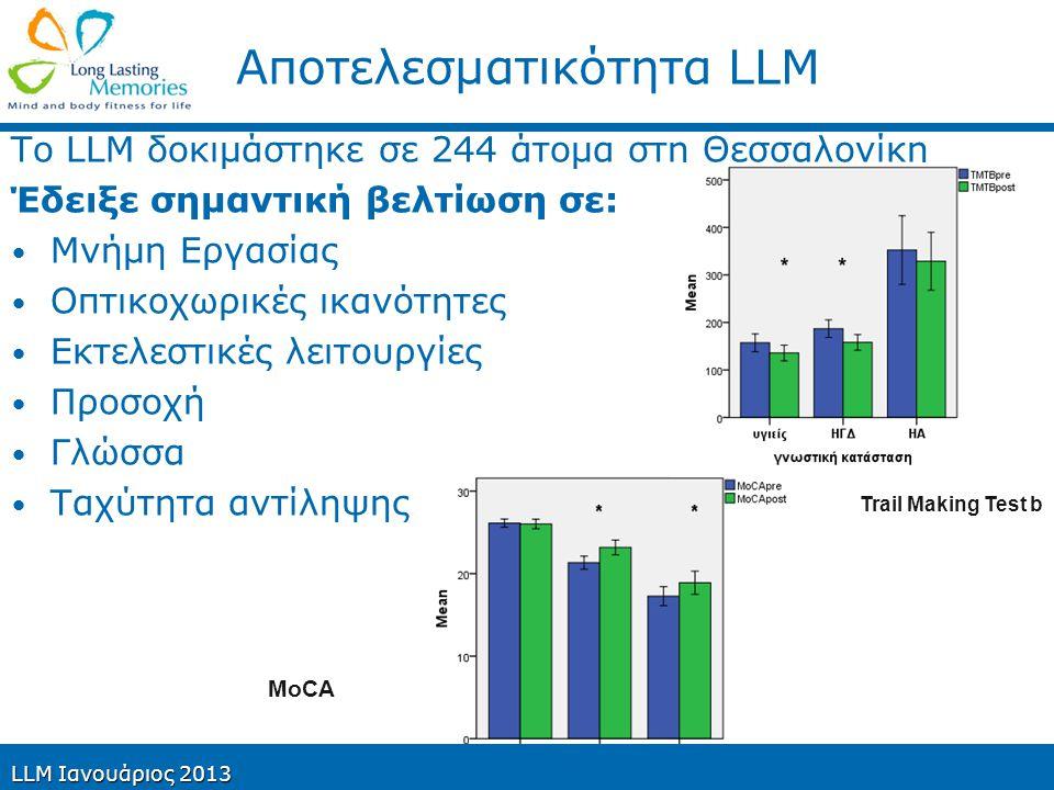 Αποτελεσματικότητα LLM