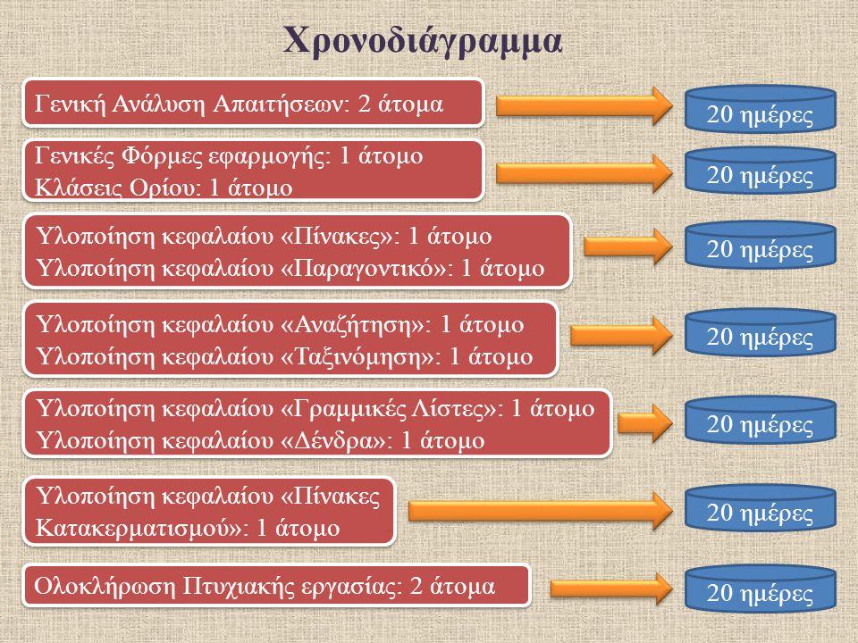 Χρονοδιάγραμμα Γενική Ανάλυση Απαιτήσεων: 2 άτομα 20 ημέρες