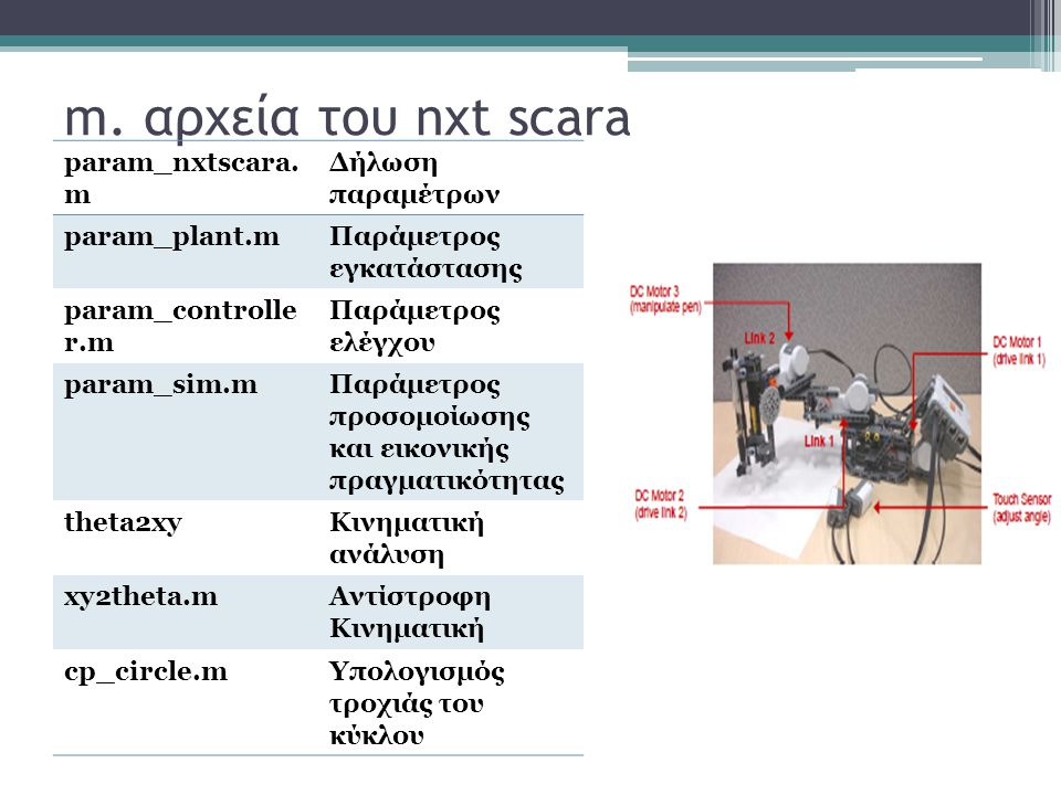 m. αρχεία του nxt scara param_nxtscara.m Δήλωση παραμέτρων