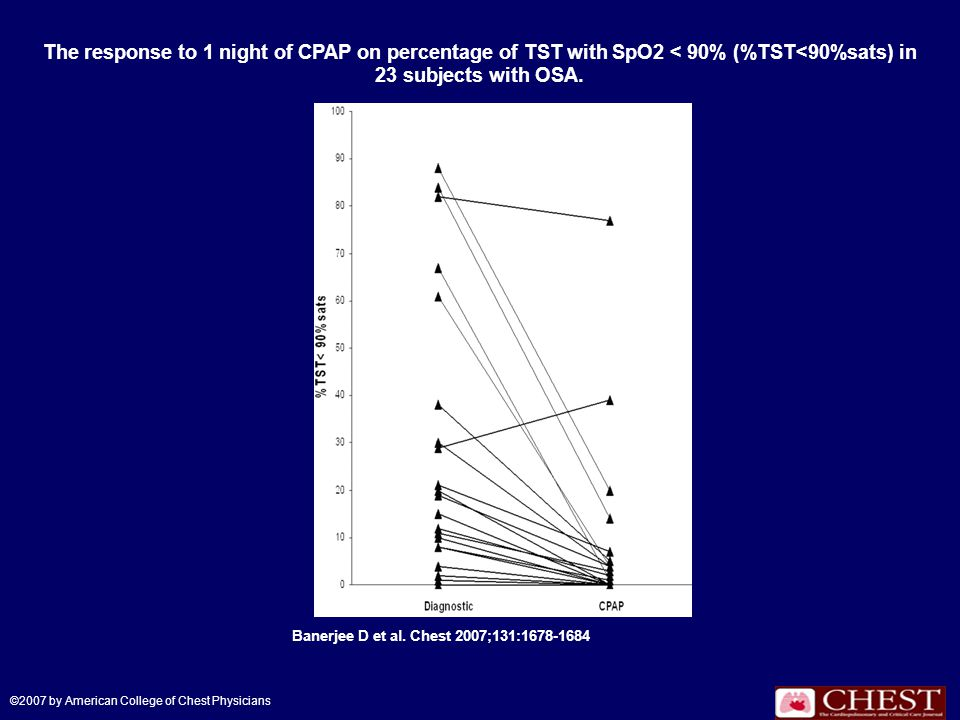 The response to 1 night of CPAP on percentage of TST with SpO2 < 90% (%TST<90%sats) in 23 subjects with OSA.