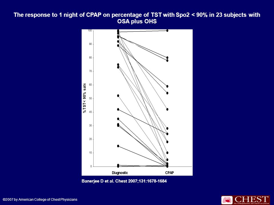 The response to 1 night of CPAP on percentage of TST with Spo2 < 90% in 23 subjects with OSA plus OHS