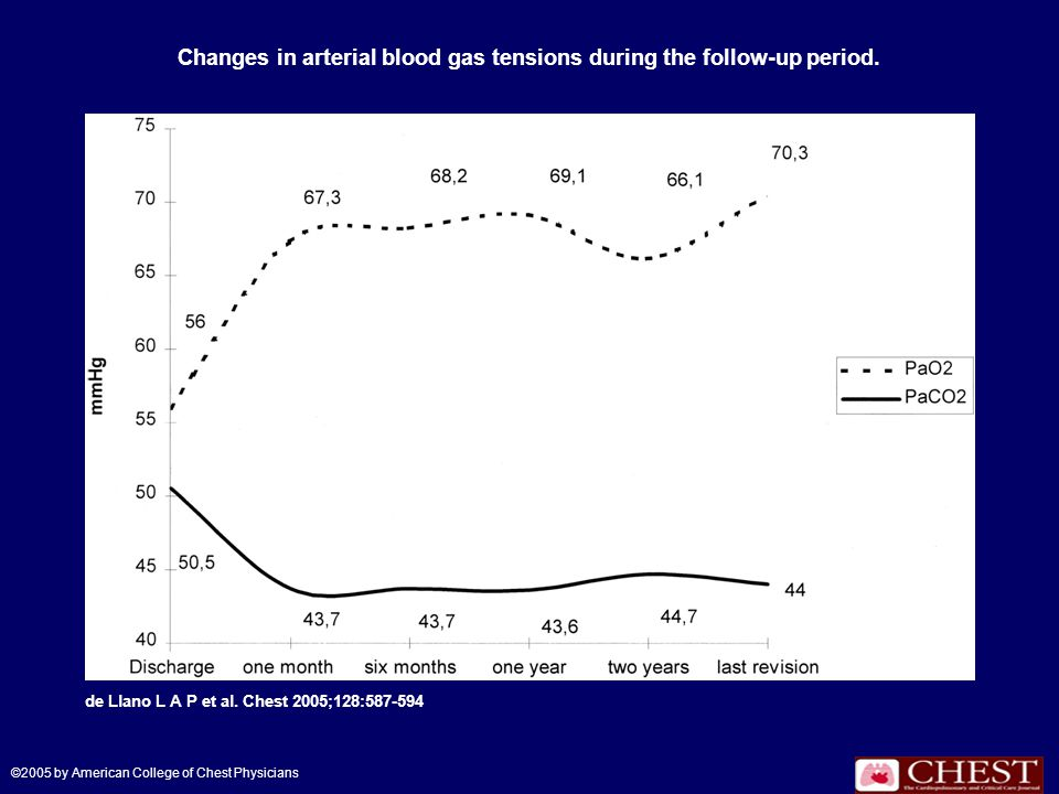 Changes in arterial blood gas tensions during the follow-up period.