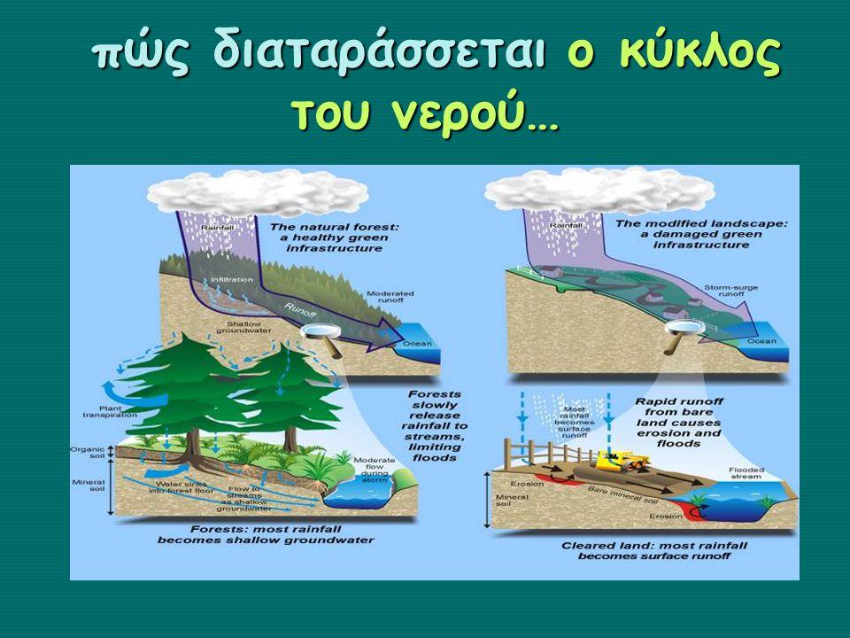 πώς διαταράσσεται ο κύκλος του νερού…