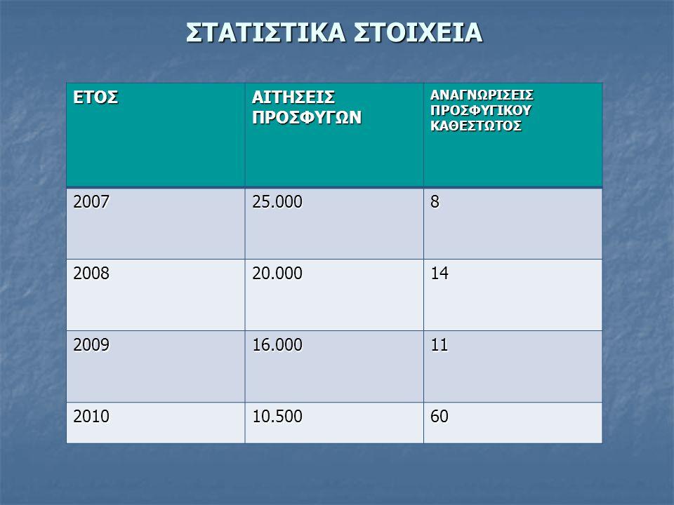 ΣΤΑΤΙΣΤΙΚΑ ΣΤΟΙΧΕΙΑ ΕΤΟΣ ΑΙΤΗΣΕΙΣ ΠΡΟΣΦΥΓΩΝ 2007 25.000 8 2008 20.000