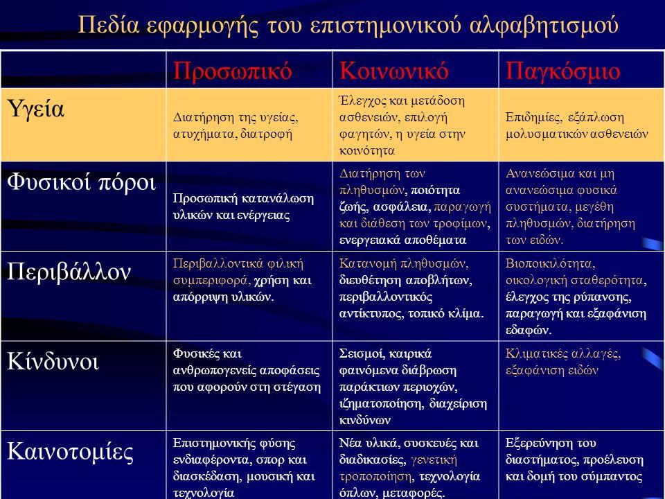 Πεδία εφαρμογής του επιστημονικού αλφαβητισμού