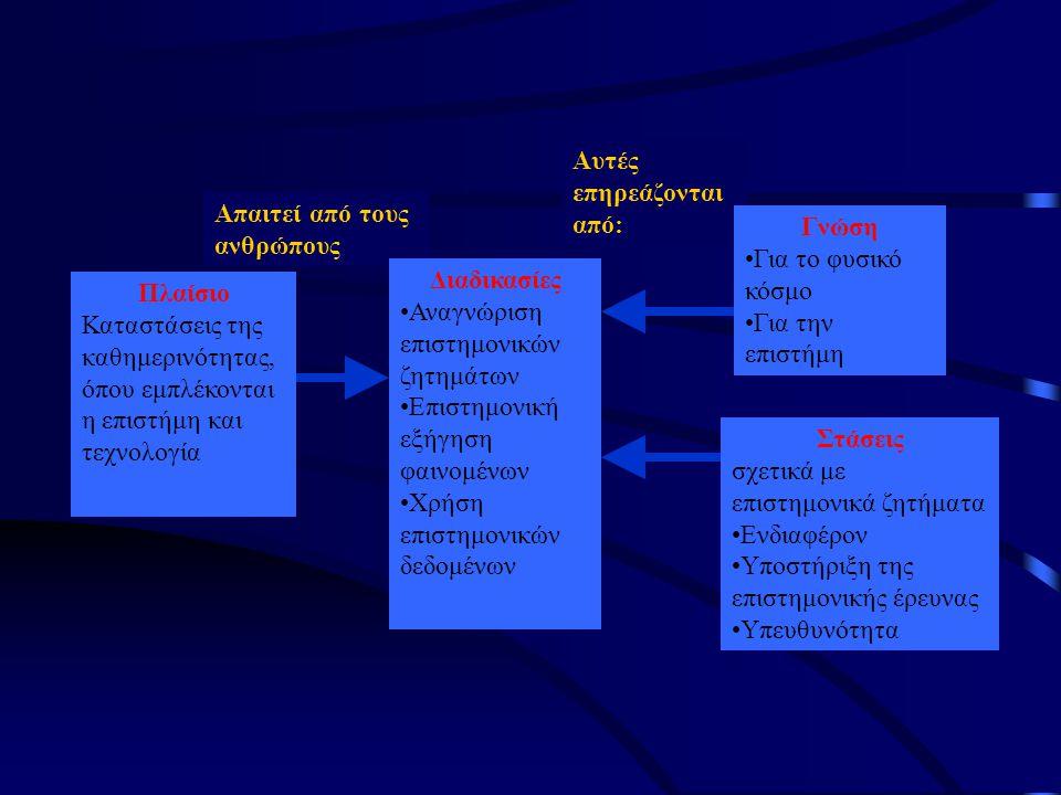 Πλαίσιο Διαδικασίες Γνώση Στάσεις