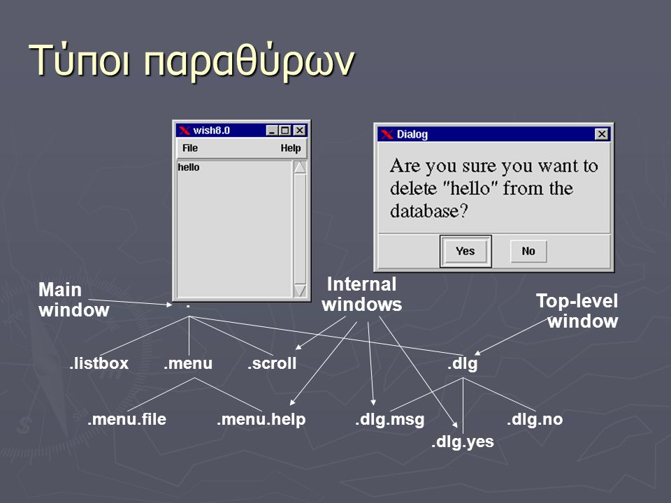 Τύποι παραθύρων Internal windows Main window Top-level window .