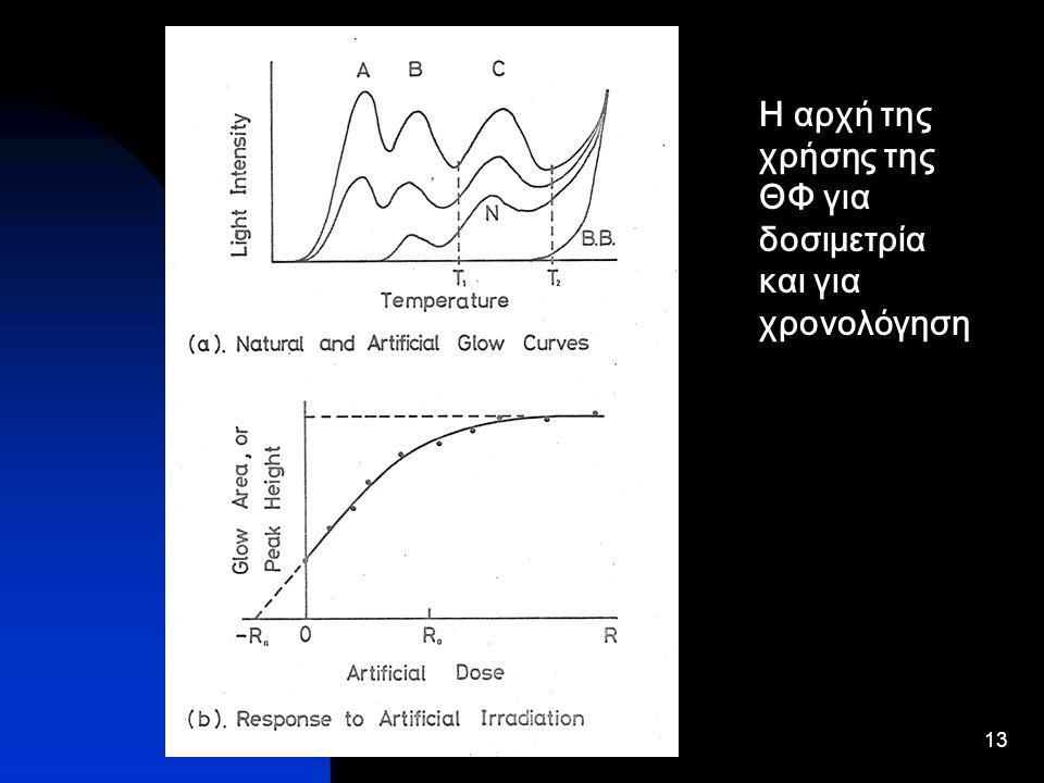 Η αρχή της χρήσης της ΘΦ για δοσιμετρία και για χρονολόγηση