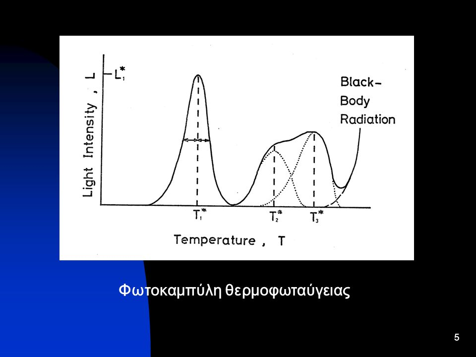Φωτοκαμπύλη θερμοφωταύγειας