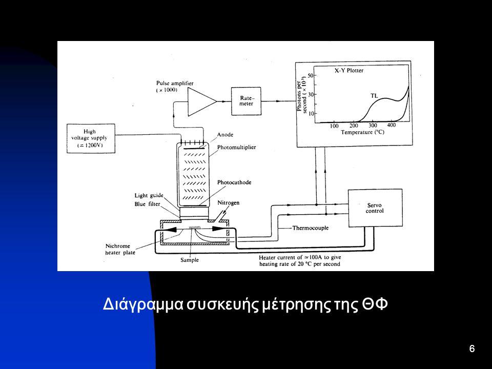 Διάγραμμα συσκευής μέτρησης της ΘΦ