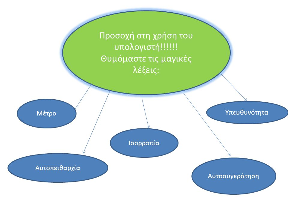 Προσοχή στη χρήση του υπολογιστή!!!!!! Θυμόμαστε τις μαγικές λέξεις:
