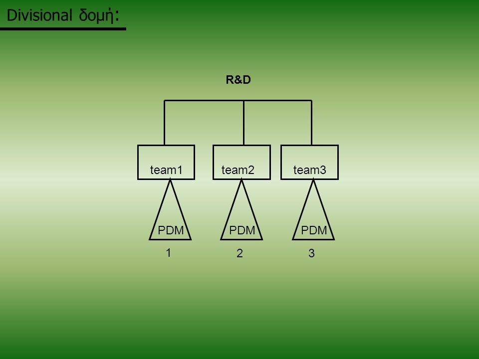Divisional δομή: PDM 1 2 3 team1 team2 team3 R&D