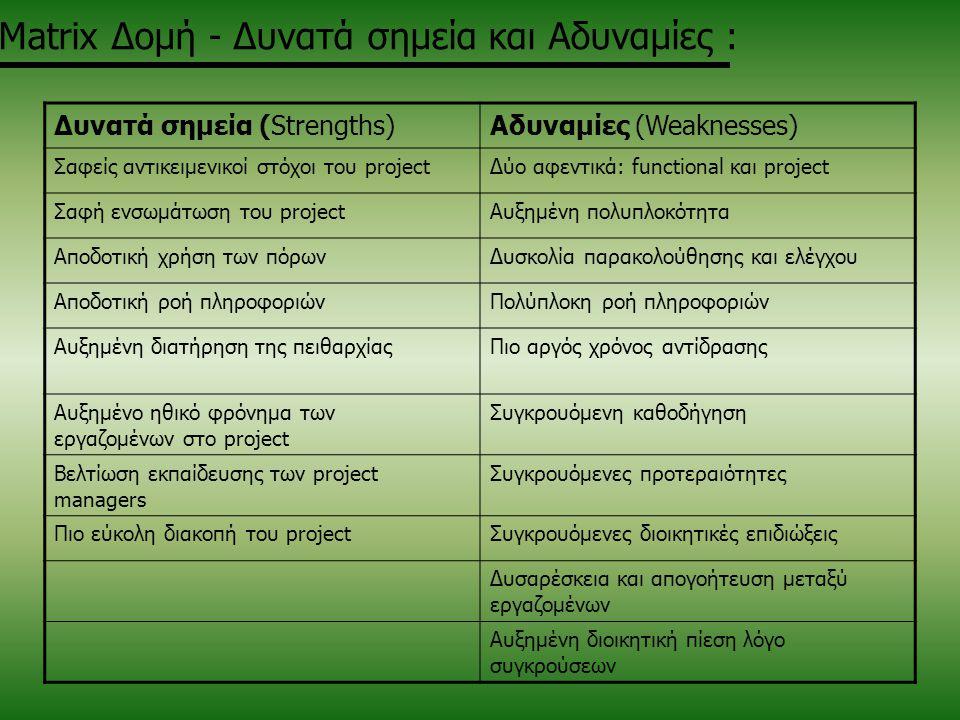 Matrix Δομή - Δυνατά σημεία και Αδυναμίες :