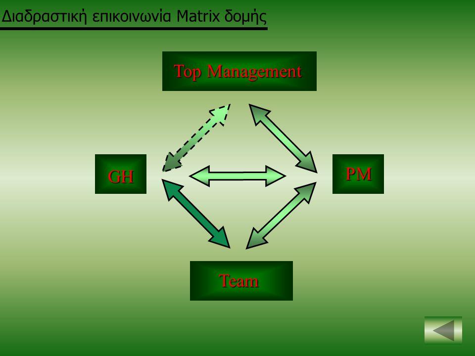 Διαδραστική επικοινωνία Matrix δομής