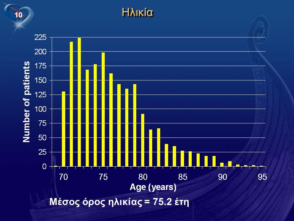 Ηλικία 70 75 80 85 90 95 Μέσος όρος ηλικίας = 75.2 έτη