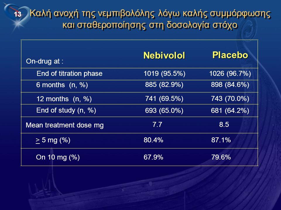 Καλή ανοχή της νεμπιβολόλης λόγω καλής συμμόρφωσης και σταθεροποίησης στη δοσολογία στόχο