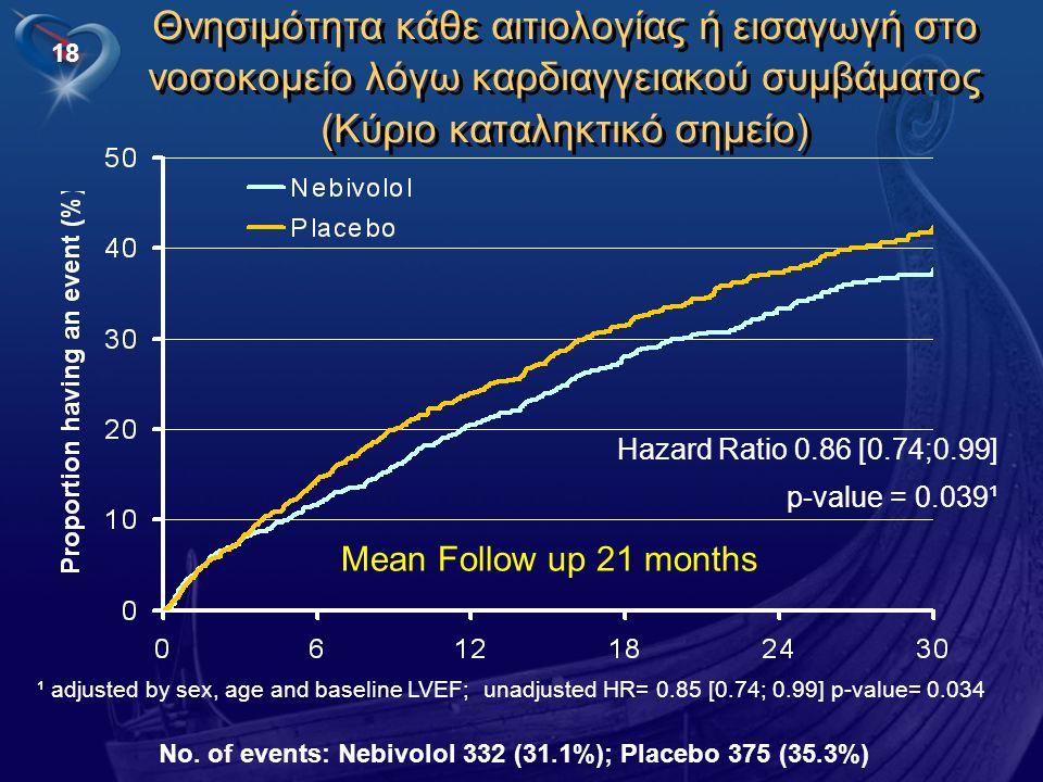 Θνησιμότητα κάθε αιτιολογίας ή εισαγωγή στο νοσοκομείο λόγω καρδιαγγειακού συμβάματος (Κύριο καταληκτικό σημείο)