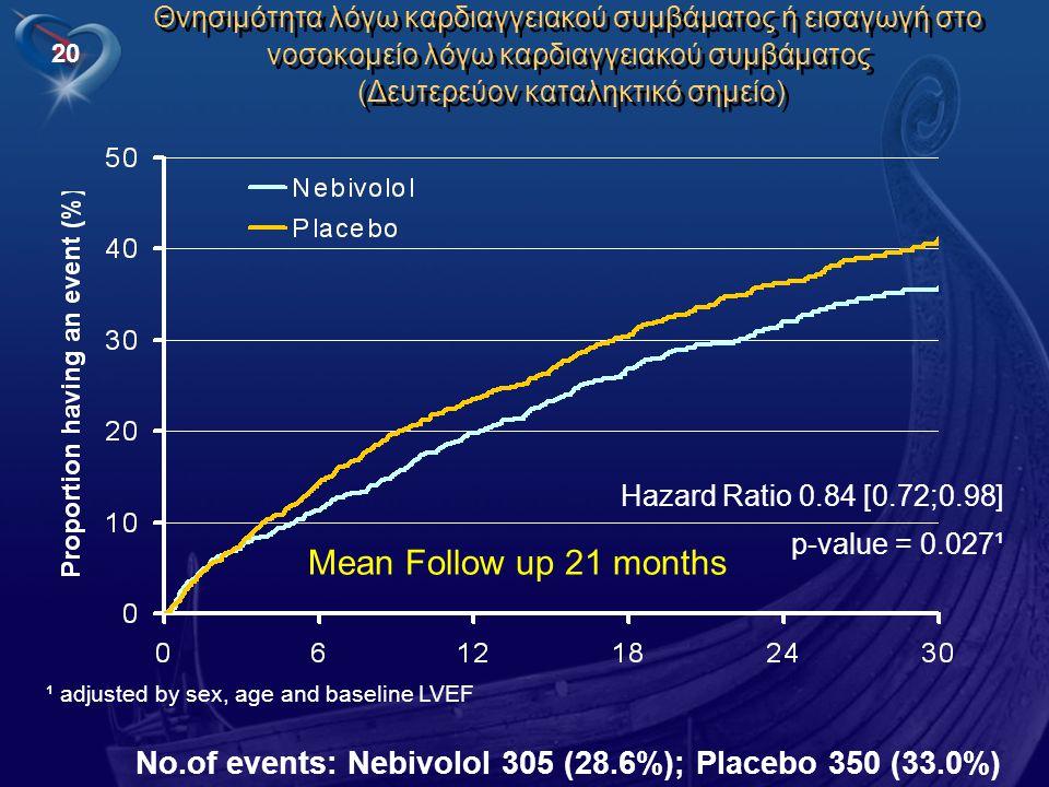 Θνησιμότητα λόγω καρδιαγγειακού συμβάματος ή εισαγωγή στο νοσοκομείο λόγω καρδιαγγειακού συμβάματος (Δευτερεύον καταληκτικό σημείο)
