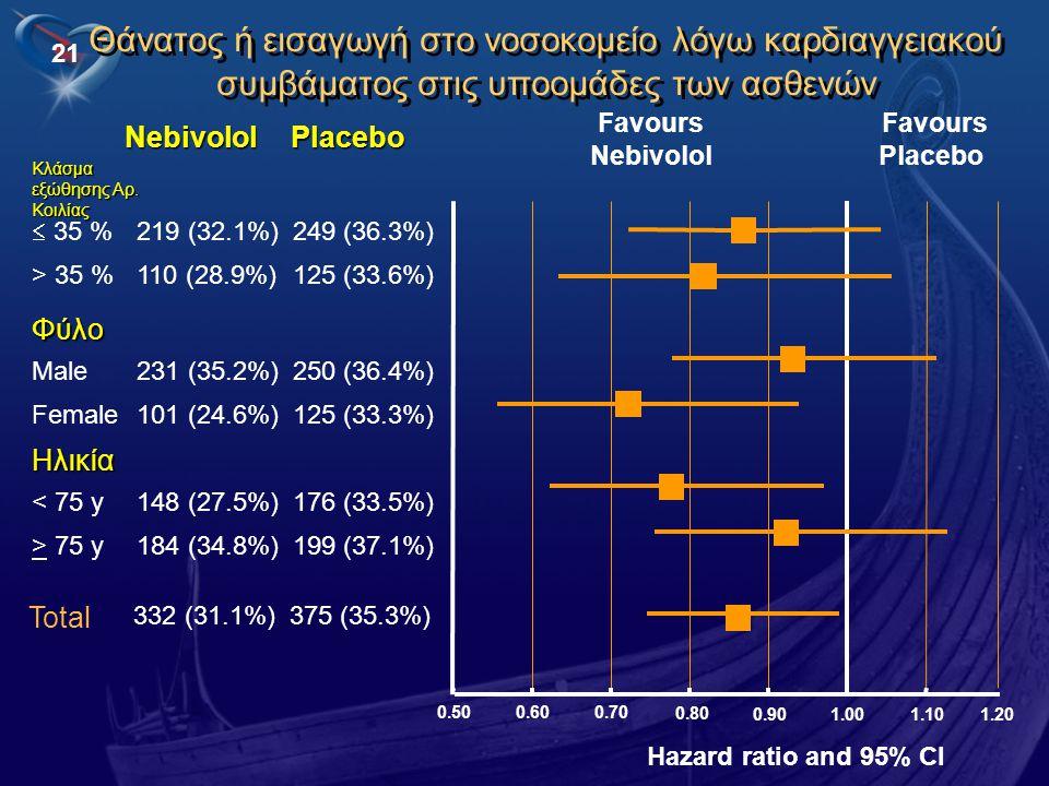 Θάνατος ή εισαγωγή στο νοσοκομείο λόγω καρδιαγγειακού συμβάματος στις υποομάδες των ασθενών