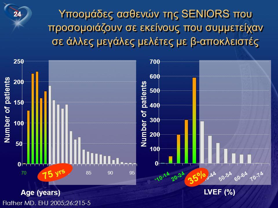 Υποομάδες ασθενών της SENIORS που προσομοιάζουν σε εκείνους που συμμετείχαν σε άλλες μεγάλες μελέτες με β-αποκλειστές
