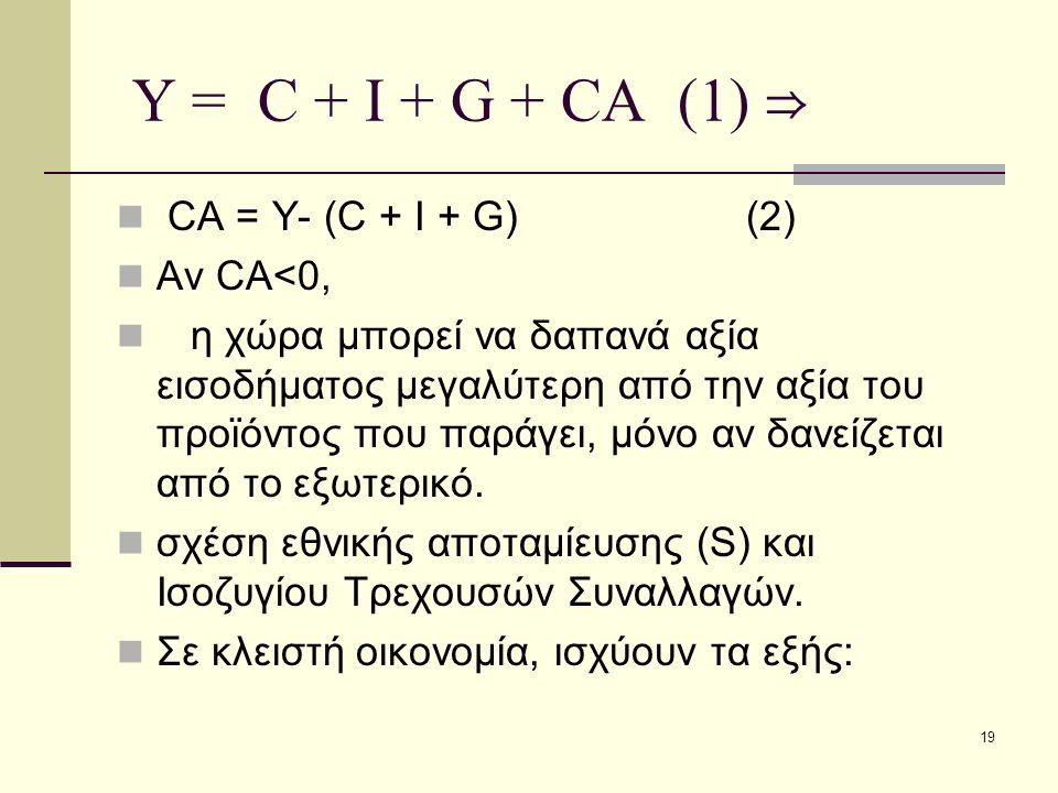 Υ = C + I + G + CA (1) ⇒ CA = Y- (C + I + G) (2) Αν CA<0,