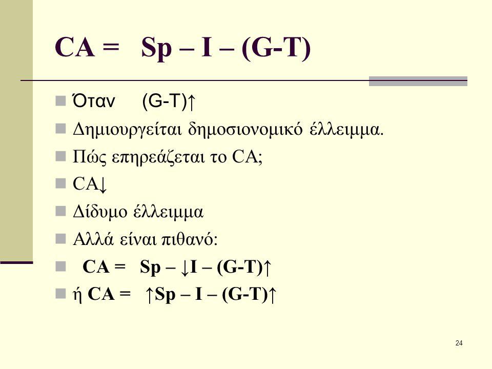 CA = Sp – I – (G-T) Όταν (G-T)↑ Δημιουργείται δημοσιονομικό έλλειμμα.