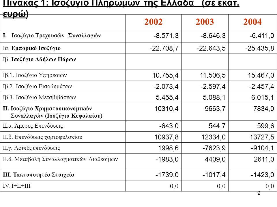 Πίνακας 1: Ισοζύγιο Πληρωμών της Ελλάδα (σε εκατ. ευρώ) 2002 2003 2004