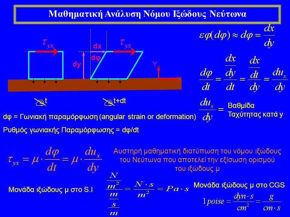 Μαθηματική Ανάλυση Νόμου Ιξώδους Νεύτωνα