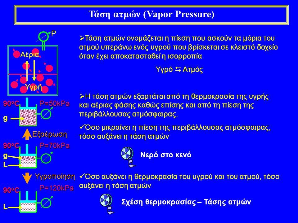 Τάση ατμών (Vapor Pressure)