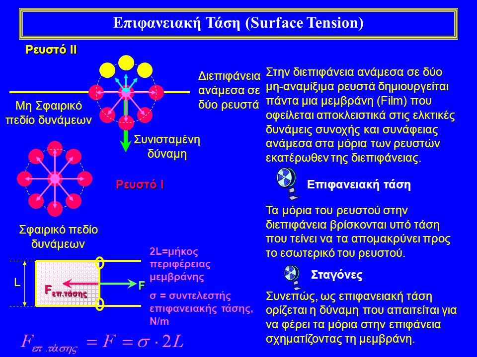 Επιφανειακή Τάση (Surface Tension)