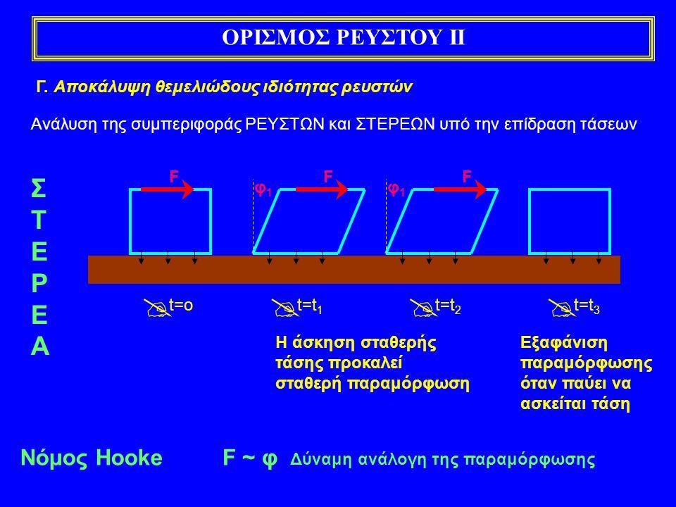  ΣΤΕΡΕΑ ΟΡΙΣΜΟΣ ΡΕΥΣΤΟΥ ΙΙ Νόμος Hooke