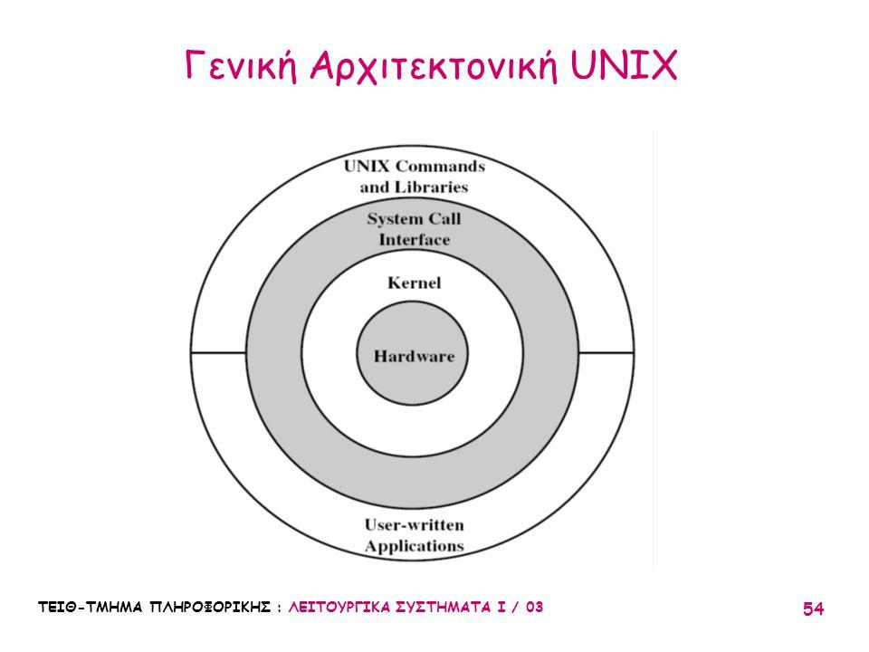 Γενική Αρχιτεκτονική UNIX