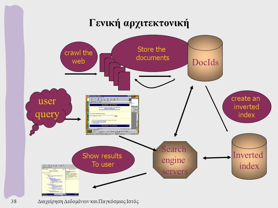 Γενική αρχιτεκτονική user query DocIds Inverted Search index engine