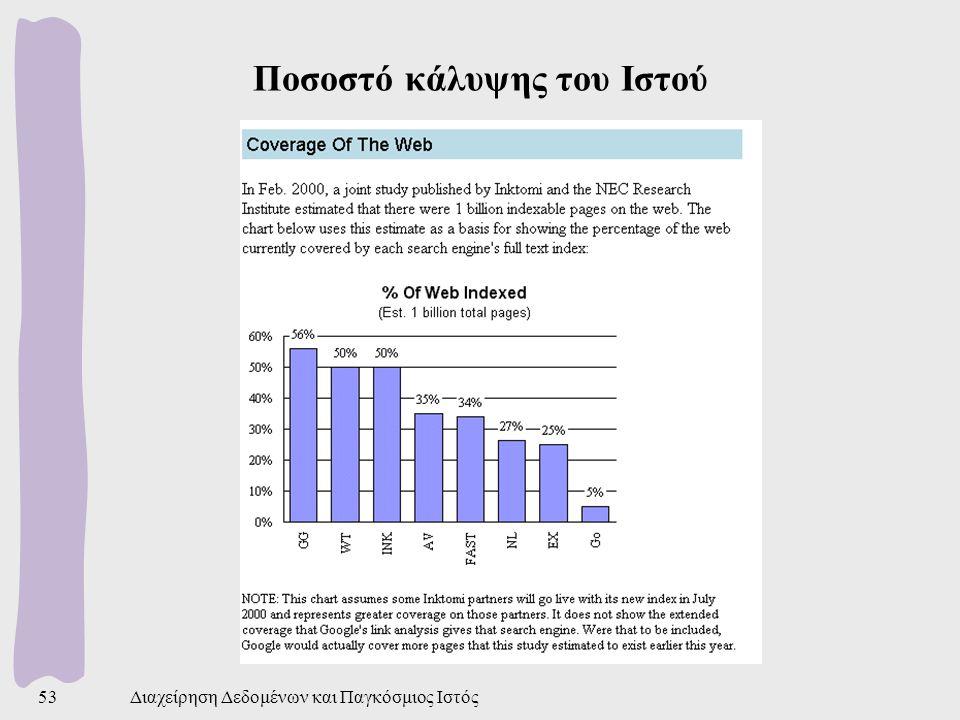 Ποσοστό κάλυψης του Ιστού