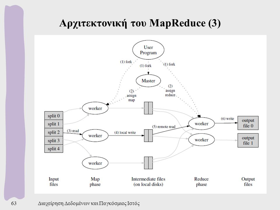 Αρχιτεκτονική του MapReduce (3)