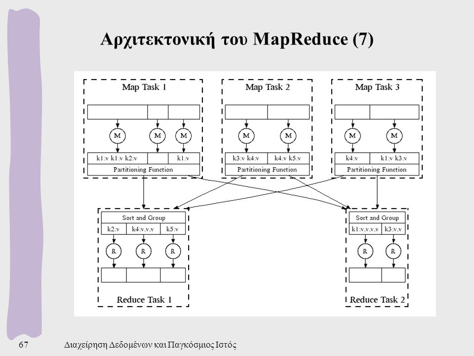 Αρχιτεκτονική του MapReduce (7)