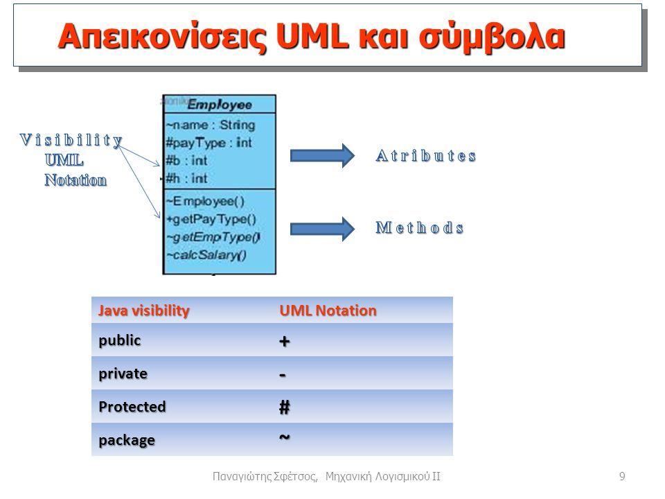 Απεικονίσεις UML και σύμβολα