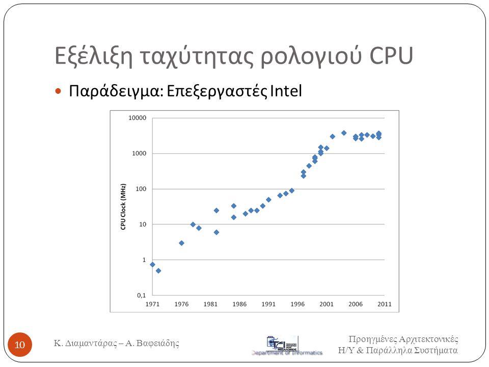 Εξέλιξη ταχύτητας ρολογιού CPU