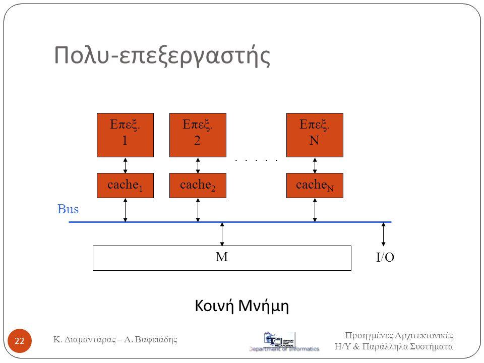 Πολυ-επεξεργαστής Κοινή Μνήμη Επεξ. 1 Επεξ. 2 Επεξ. N . . . . . cache1