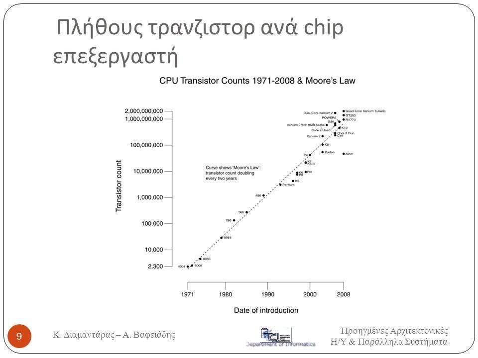 Πλήθους τρανζιστορ ανά chip επεξεργαστή
