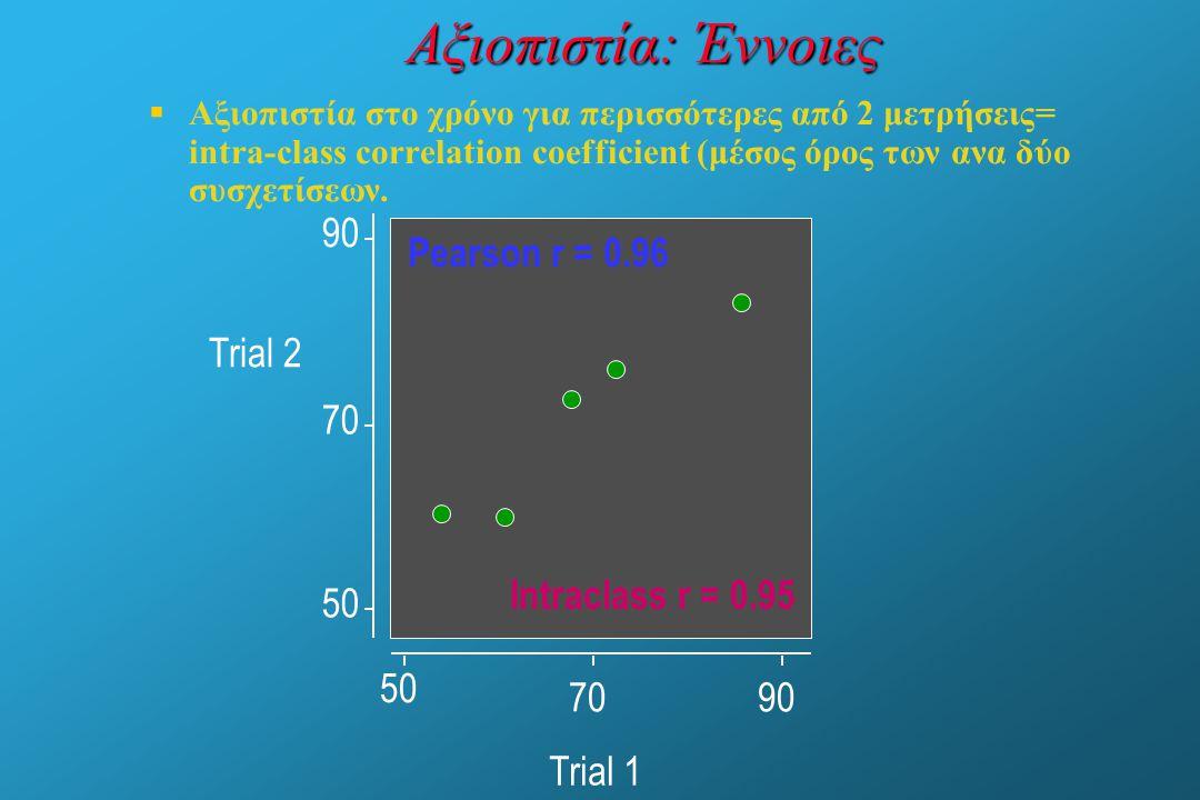 Αξιοπιστία: Έννοιες 90 Pearson r = 0.96 Trial 2 70 Intraclass r = 0.95