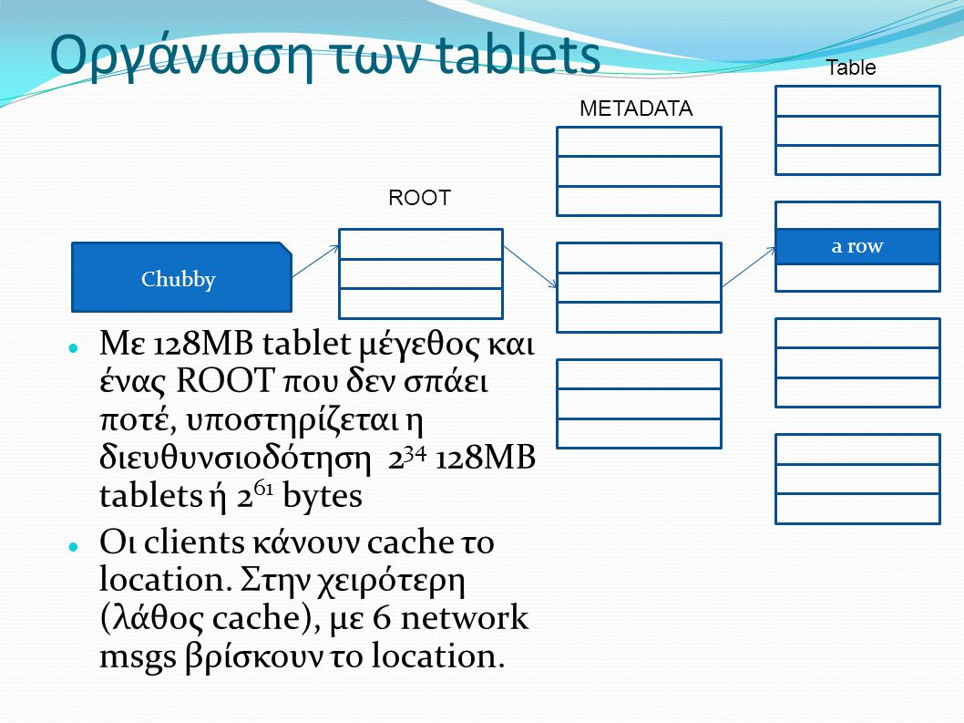 Οργάνωση των tablets Table. METADATA. ROOT. A row. a row. Chubby.