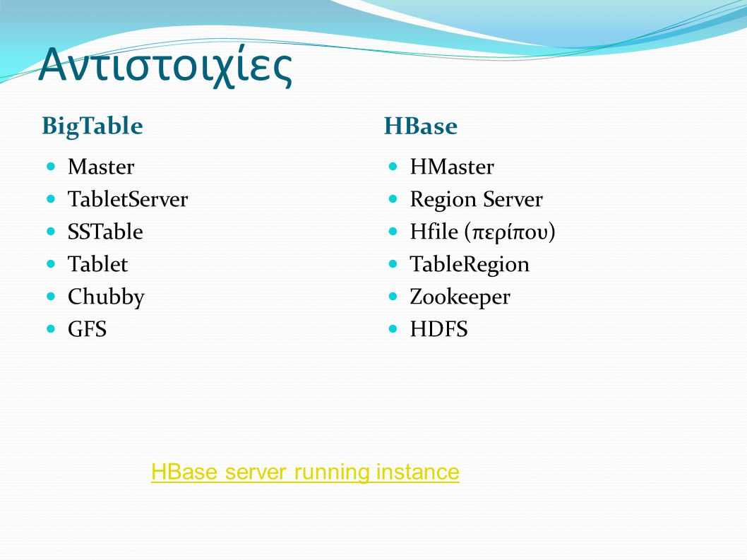Αντιστοιχίες BigTable HBase Master TabletServer SSTable Tablet Chubby