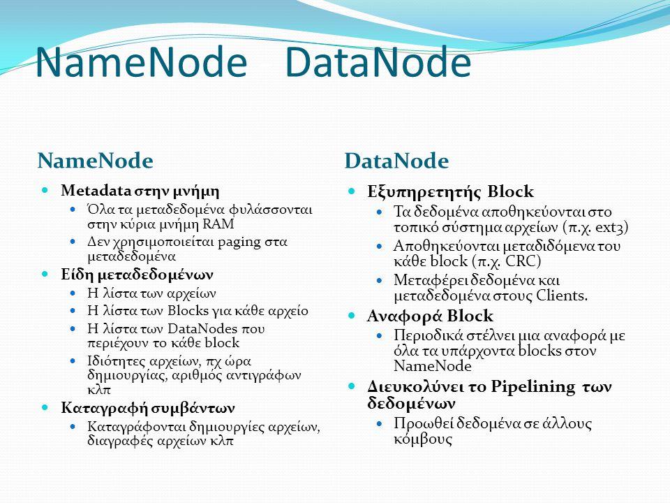 NameNode - DataNode NameNode DataNode Εξυπηρετητής Block Αναφορά Block