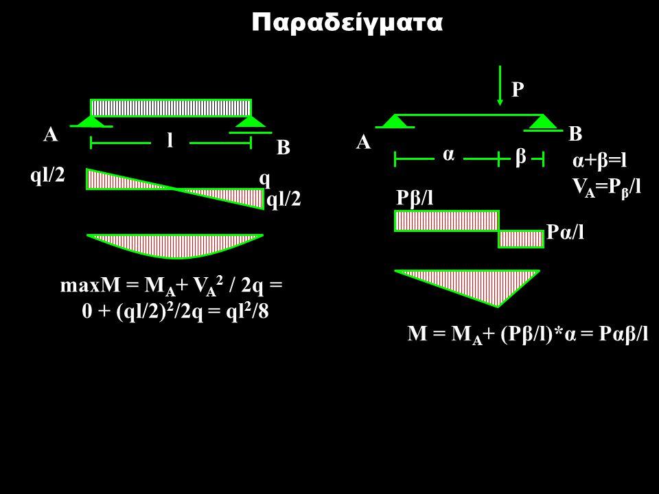 Παραδείγματα Ρ A B l A B α β α+β=l ql/2 VA=Pβ/l q Pβ/l Pα/l