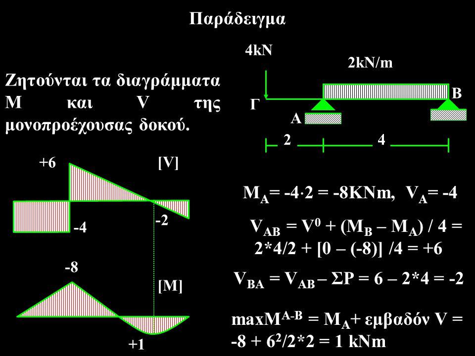 Ζητούνται τα διαγράμματα Μ και V της μονοπροέχουσας δοκού.