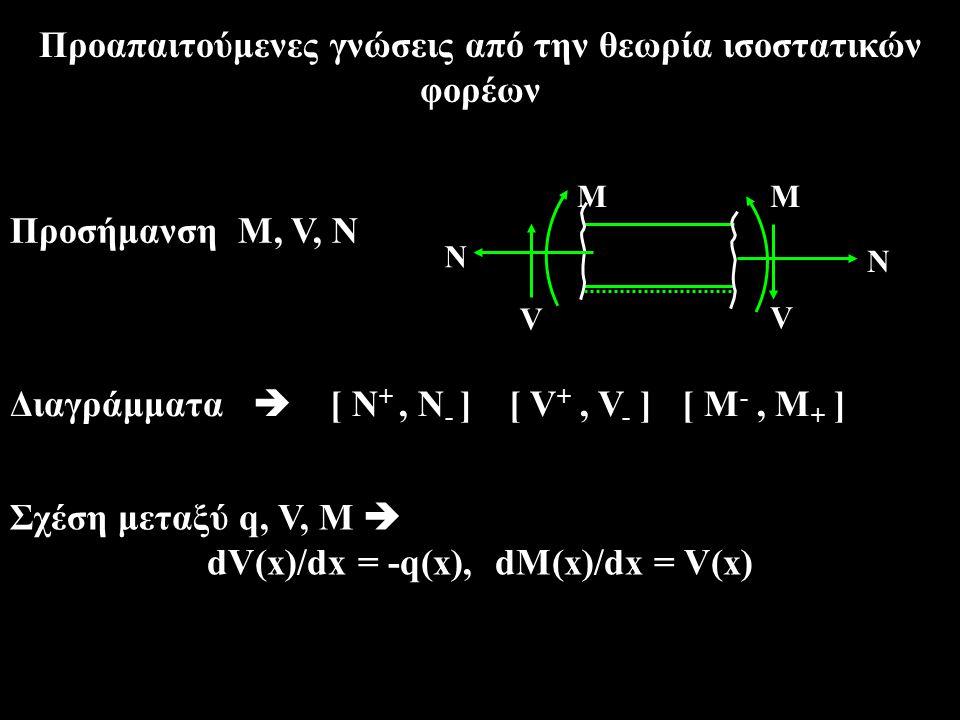 Προαπαιτούμενες γνώσεις από την θεωρία ισοστατικών φορέων
