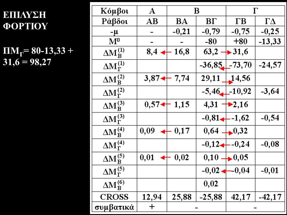 ΕΠΙΛΥΣΗ ΦΟΡΤΙΟΥ ΠΜΓ= 80-13,33 + 31,6 = 98,27
