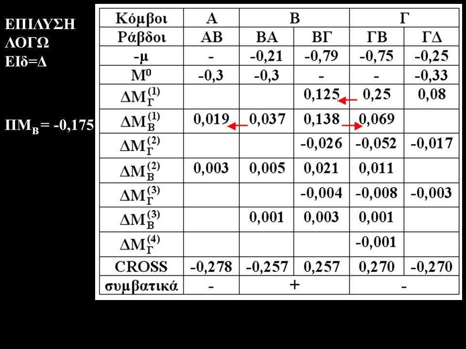 ΕΠΙΛΥΣΗ ΛΟΓΩ ΕΙδ=Δ ΠΜΒ = -0,175