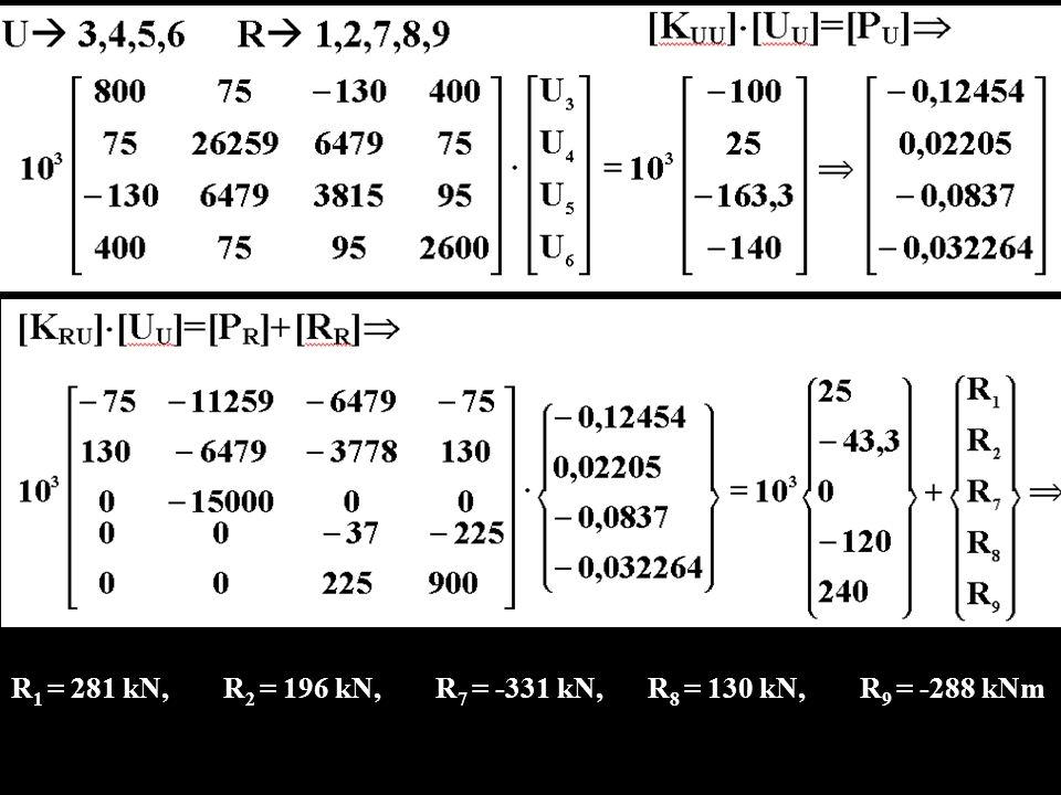R1 = 281 kN, R2 = 196 kN, R7 = -331 kN, R8 = 130 kN, R9 = -288 kNm